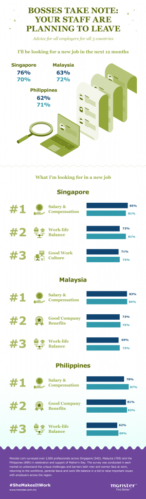 Both Malaysian Mums and Dads Struggle with Flexibility and Poor Parental Leave Policies