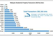 Johor Property Market