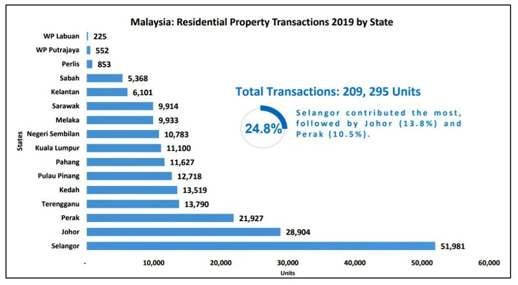 Johor Property Market: Observations from 2019 & What Can We Expect in 2020