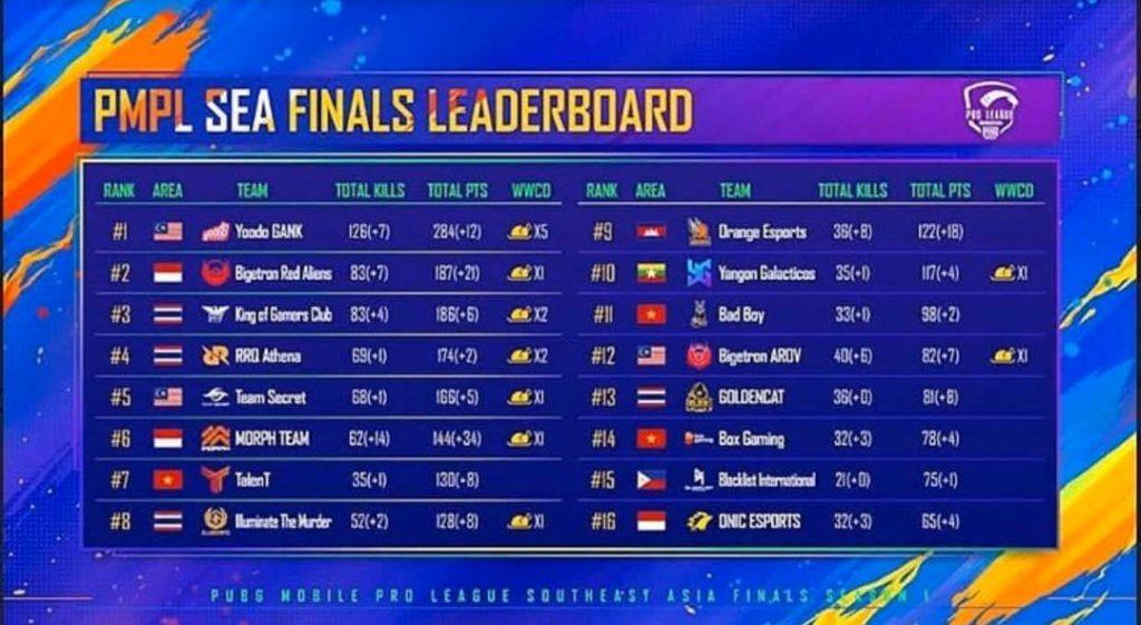 Malaysian Team Yoodo Gank Crowned As PMPL Sea Finals S1 Champion
