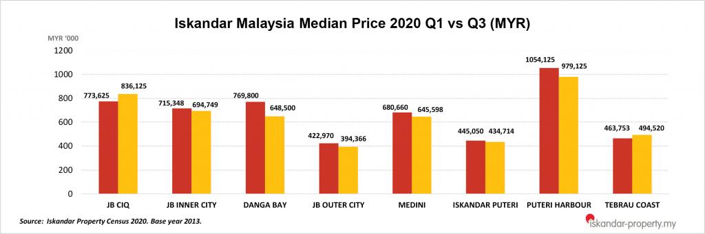 Iskandar Property Census 2020 Q3: Median Price RM573,931 Or RM577psf